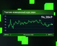 Торгово-взвешенный курс евро