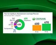 Чистая прибыль банковского сектора России