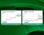 Сбербанк и ВТБ: динамика акций