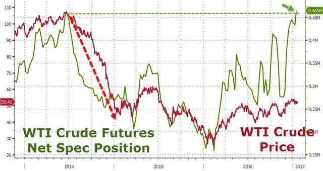 Рынок нефти: последний раз это закончилось обвалом