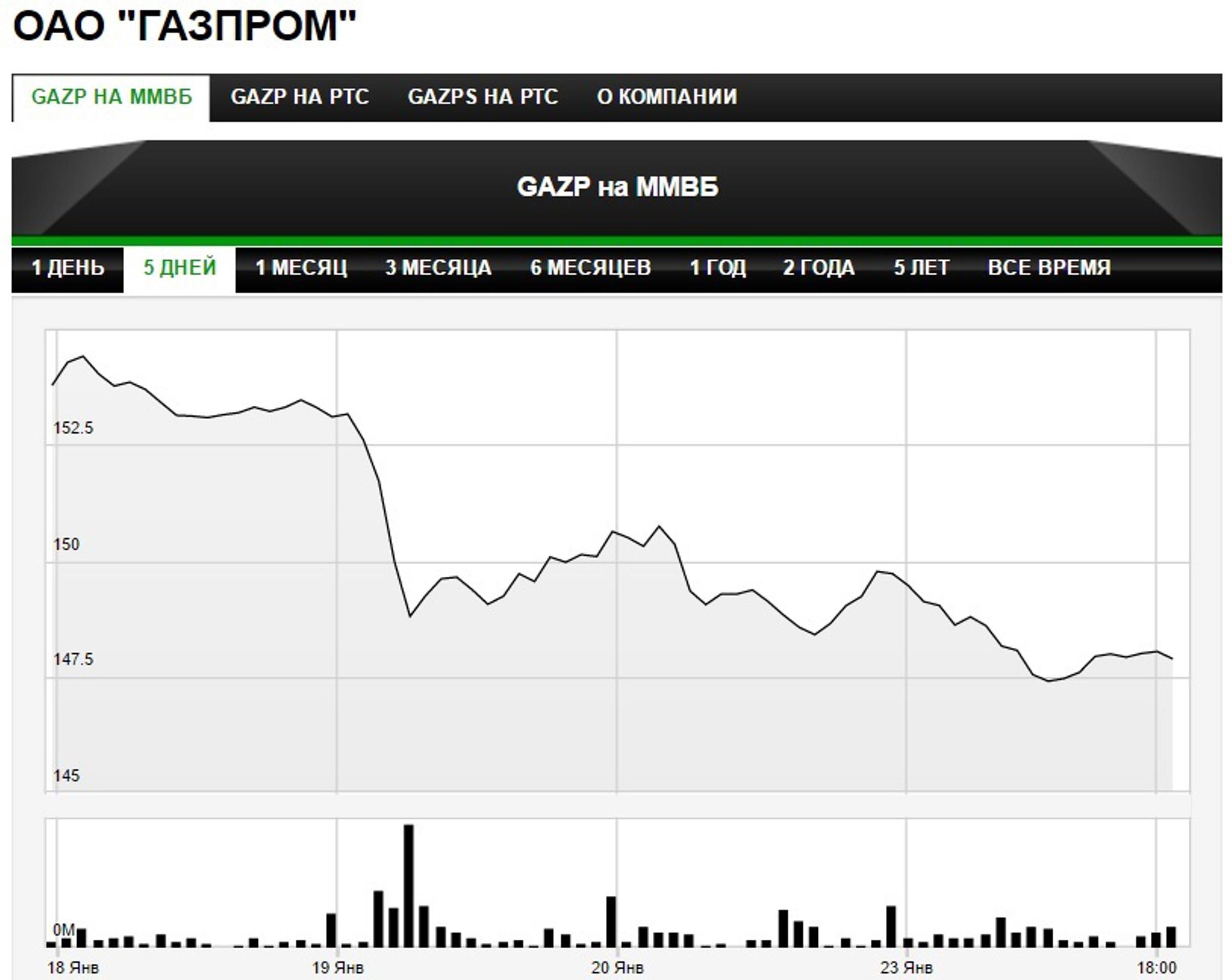 """""""Газпром"""" может продать активы на 350 млрд рублей"""