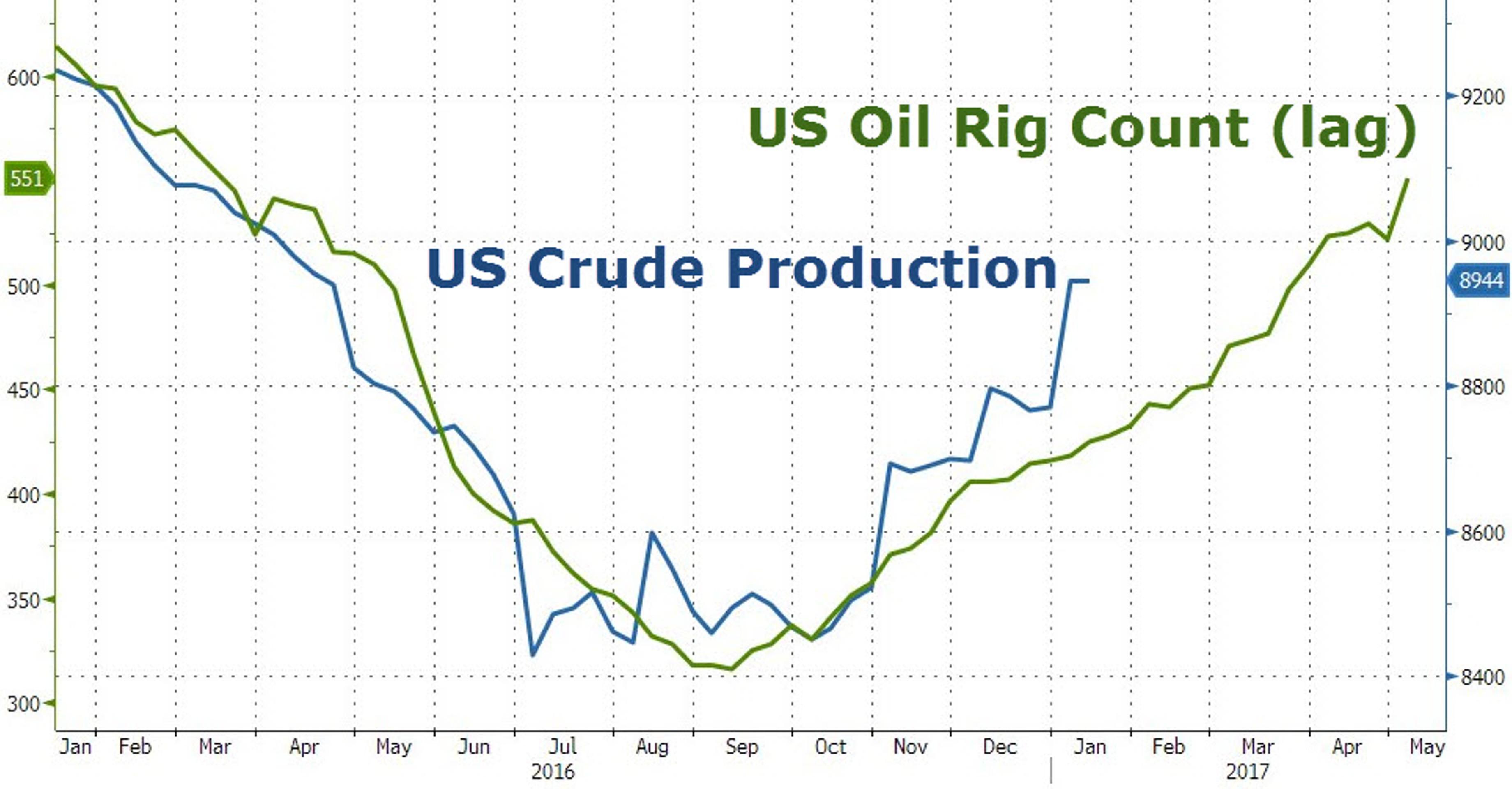 Нефть: куда склонится чаша весов?