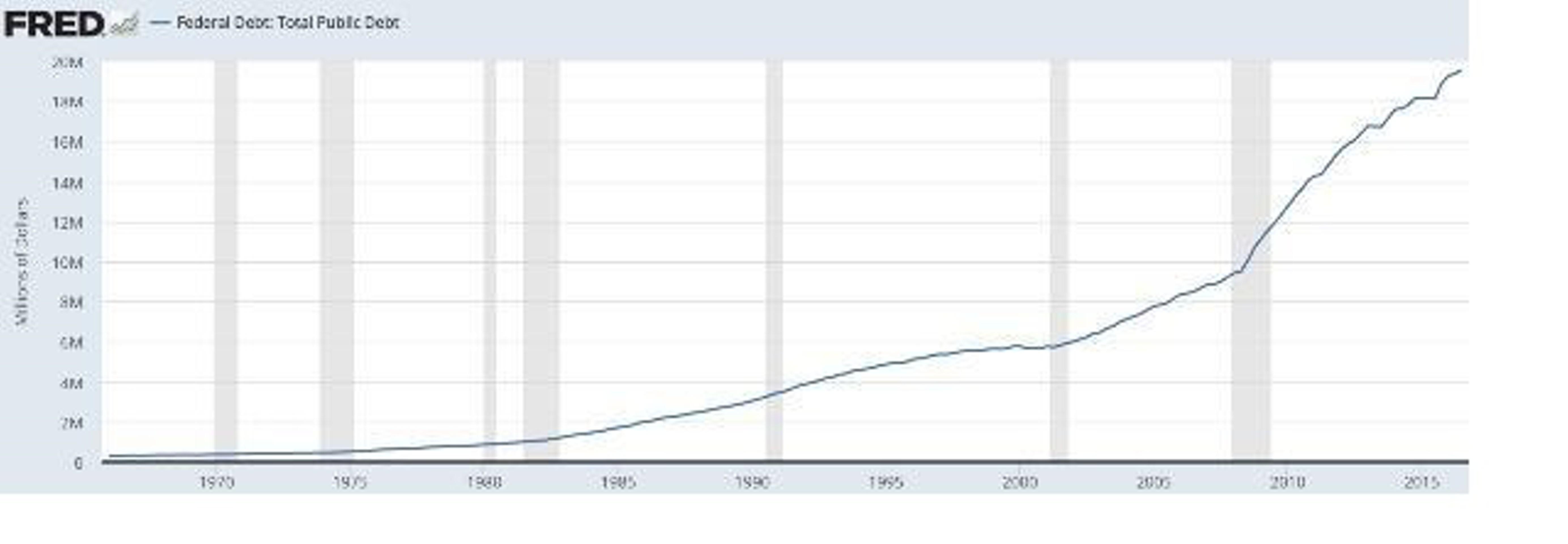 Как затягивалась долговая петля на шее Америки