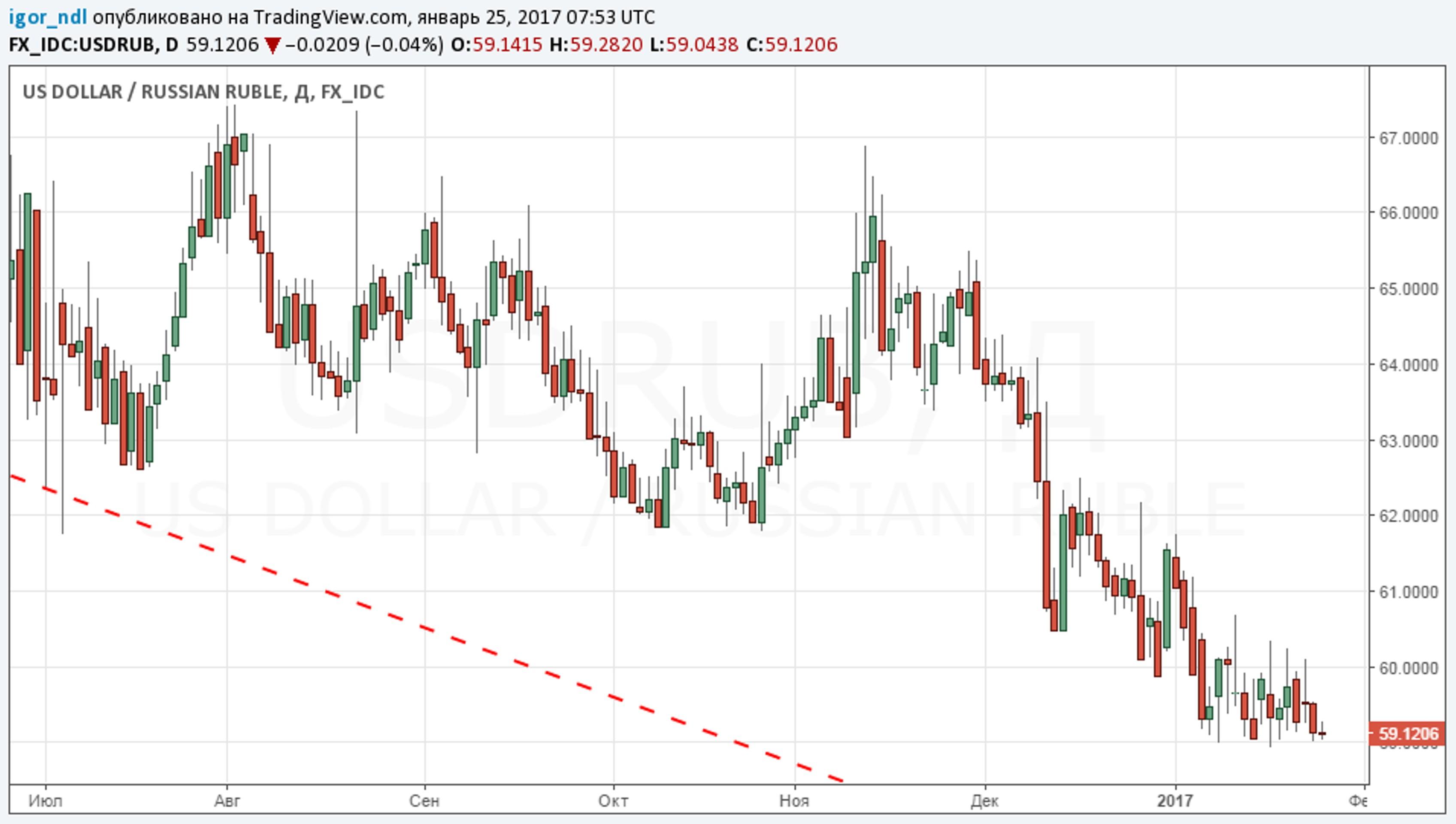 Рубль: проблемы оставим на потом