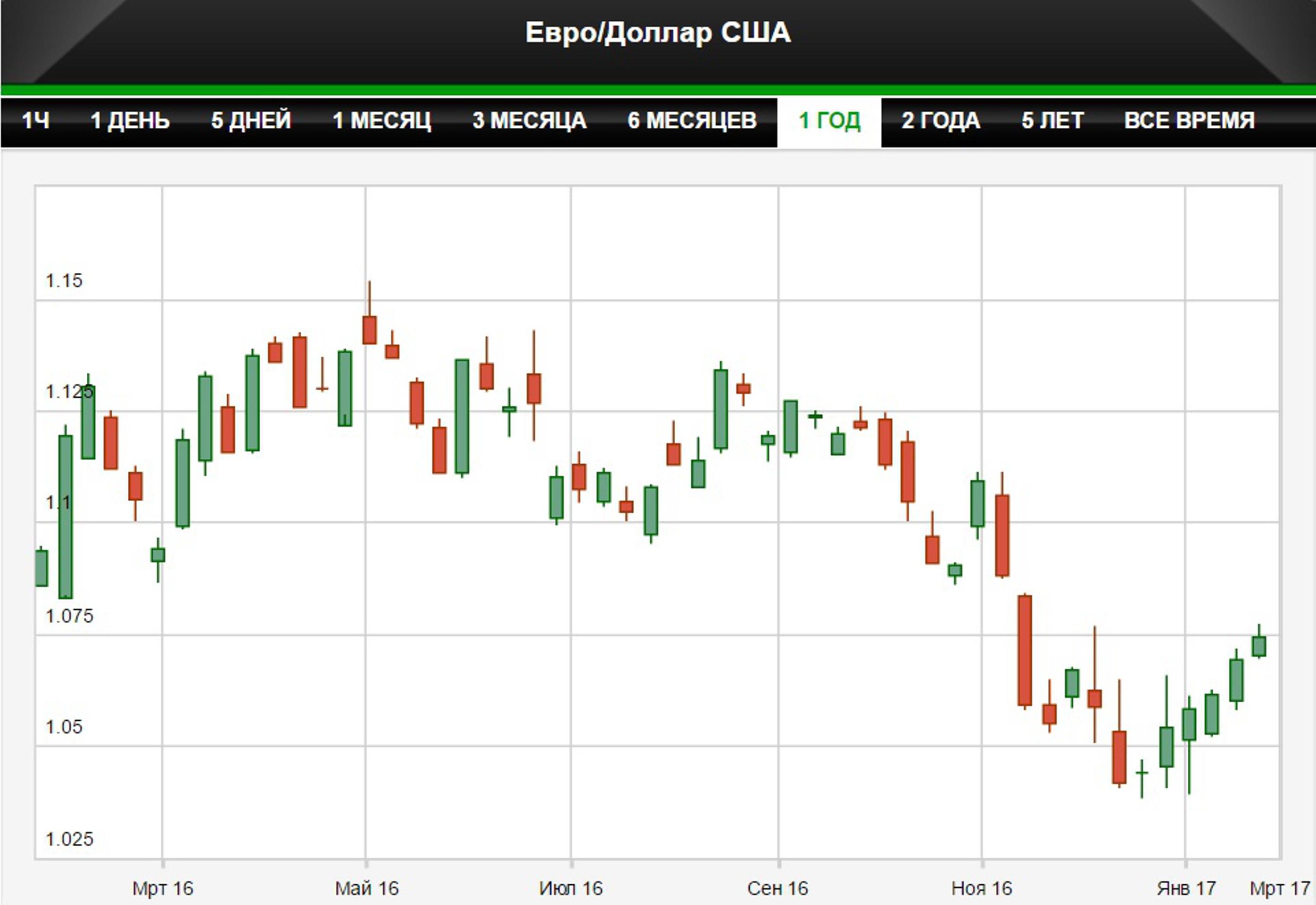 Доллар уже достиг пика и будет снижаться