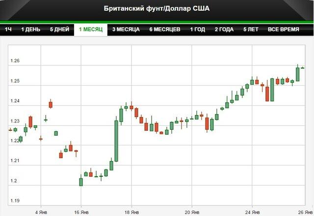 Фунт резко вырос к доллару