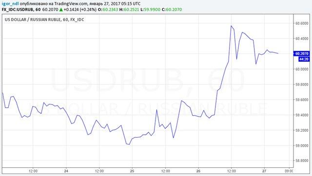 Министр финансов через Центробанк начнет операции на русском валютном рынке