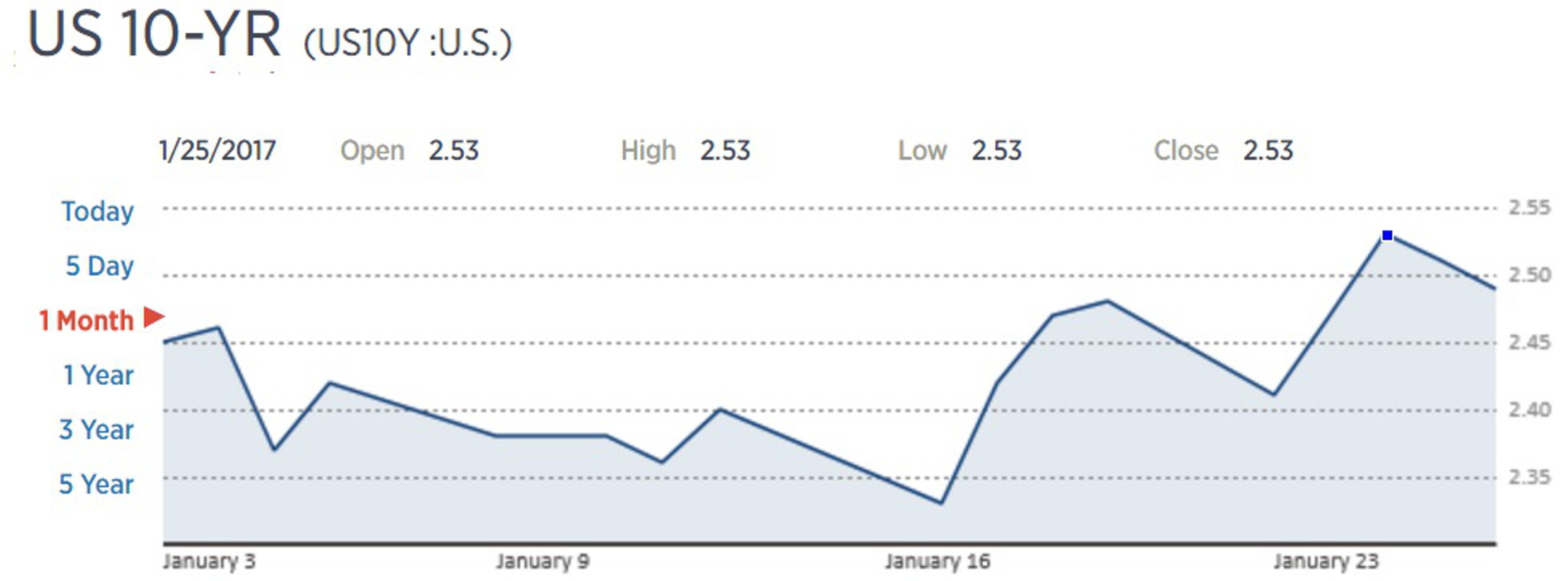 Планы Трампа уронили доллар и мировой рынок акций