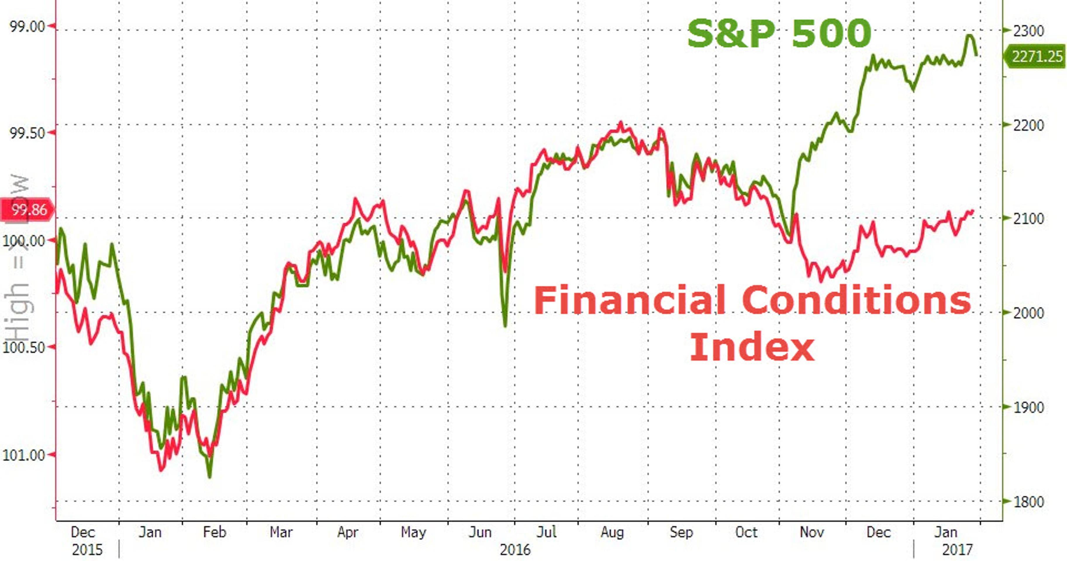 Фондовый рынок США: история роста закончилась?