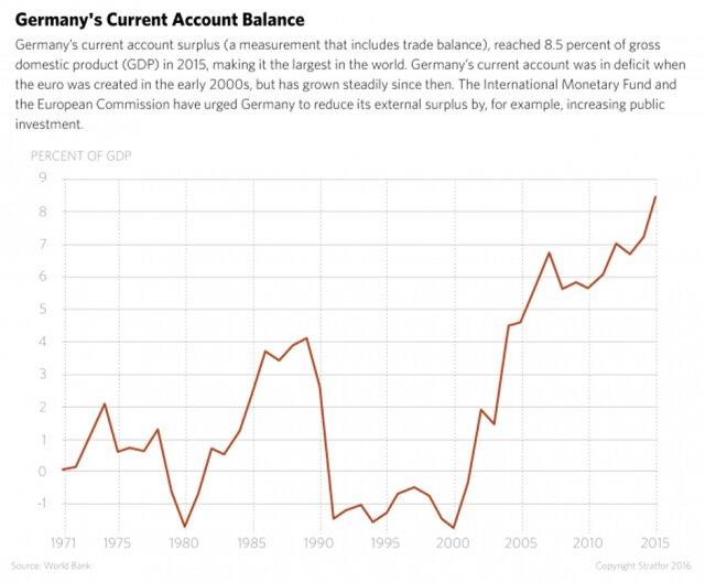 Платежный баланс Германии