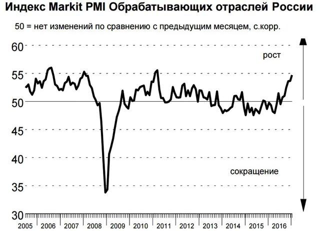 Обрабатывающие области Российской Федерации всередине зимы показали максимум практически за6 лет