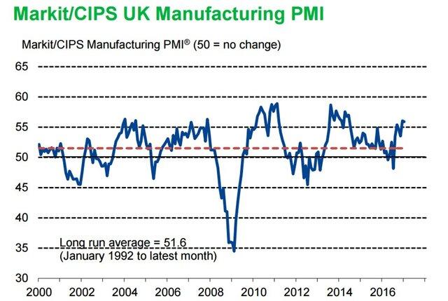 Индекс деловой активности впромсекторе Великобритании снизился всередине зимы