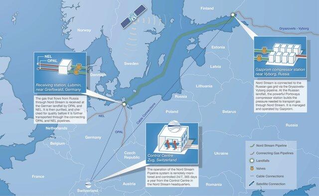 ЕК сообщила о понижении зависимости Европы от русского газа