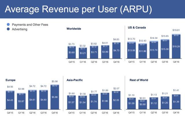 Прибыль социальная сеть Facebook загод увеличилась на177%