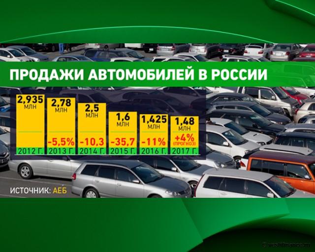 Цена новых машин в России выросла на 45%