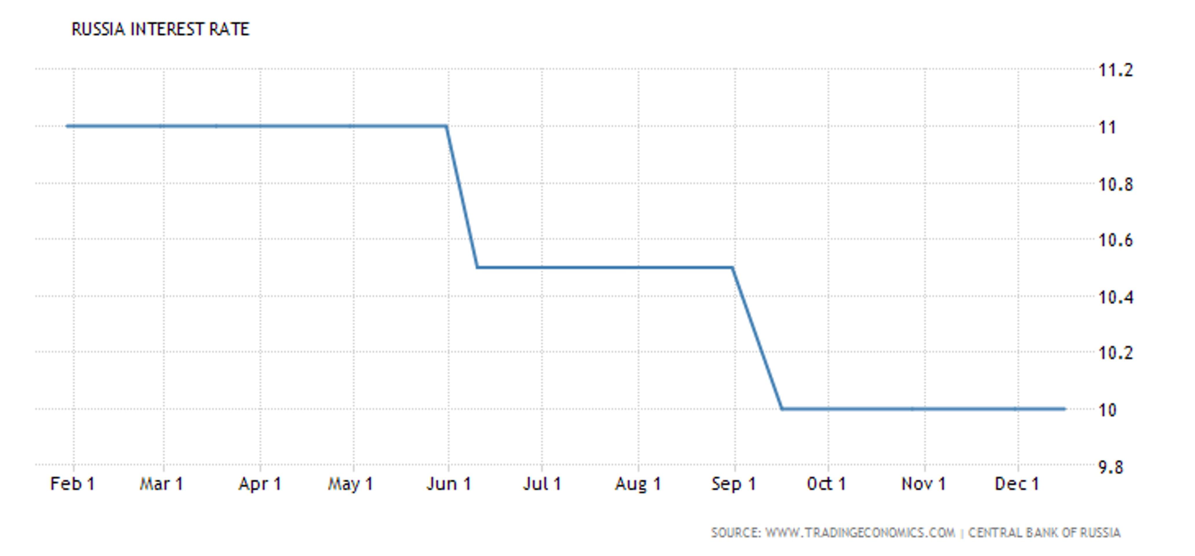 Заседание Банка России: решительность или выдержка?