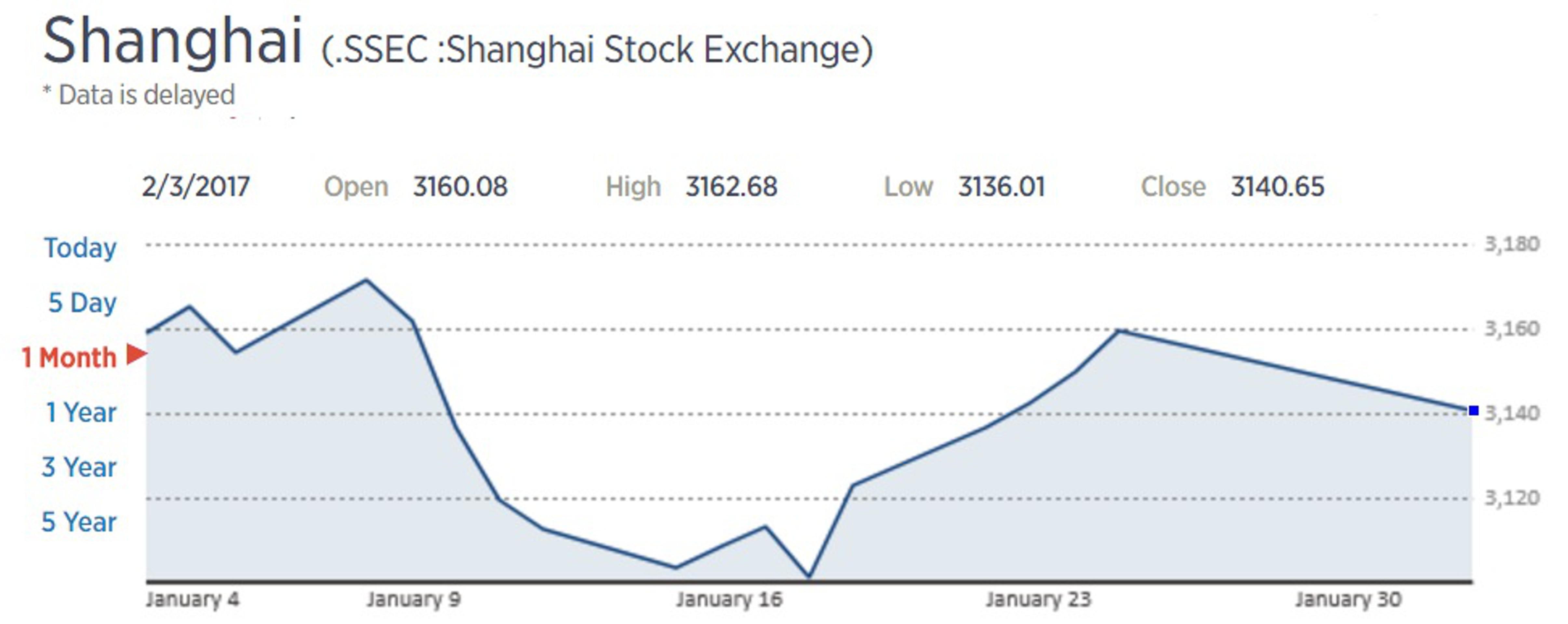 Праздники в Китае закончились: рынки падают
