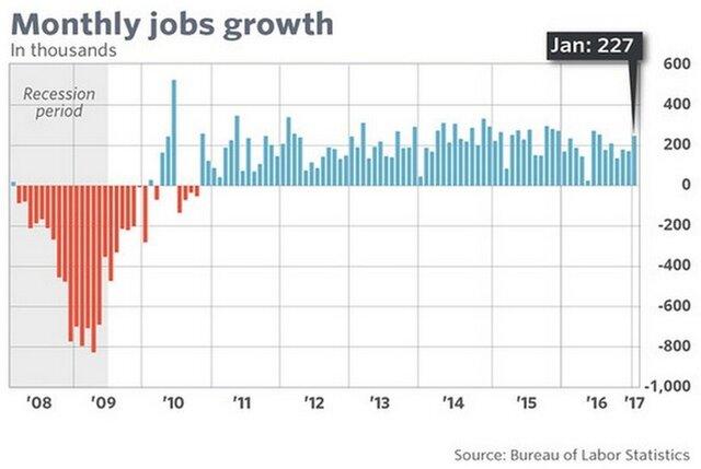Безработица вСША неожиданно подросла вначале года