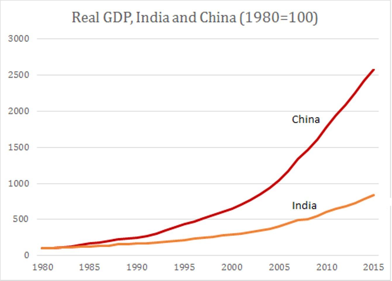 Станет ли Индия локомотивом роста мировой экономики?