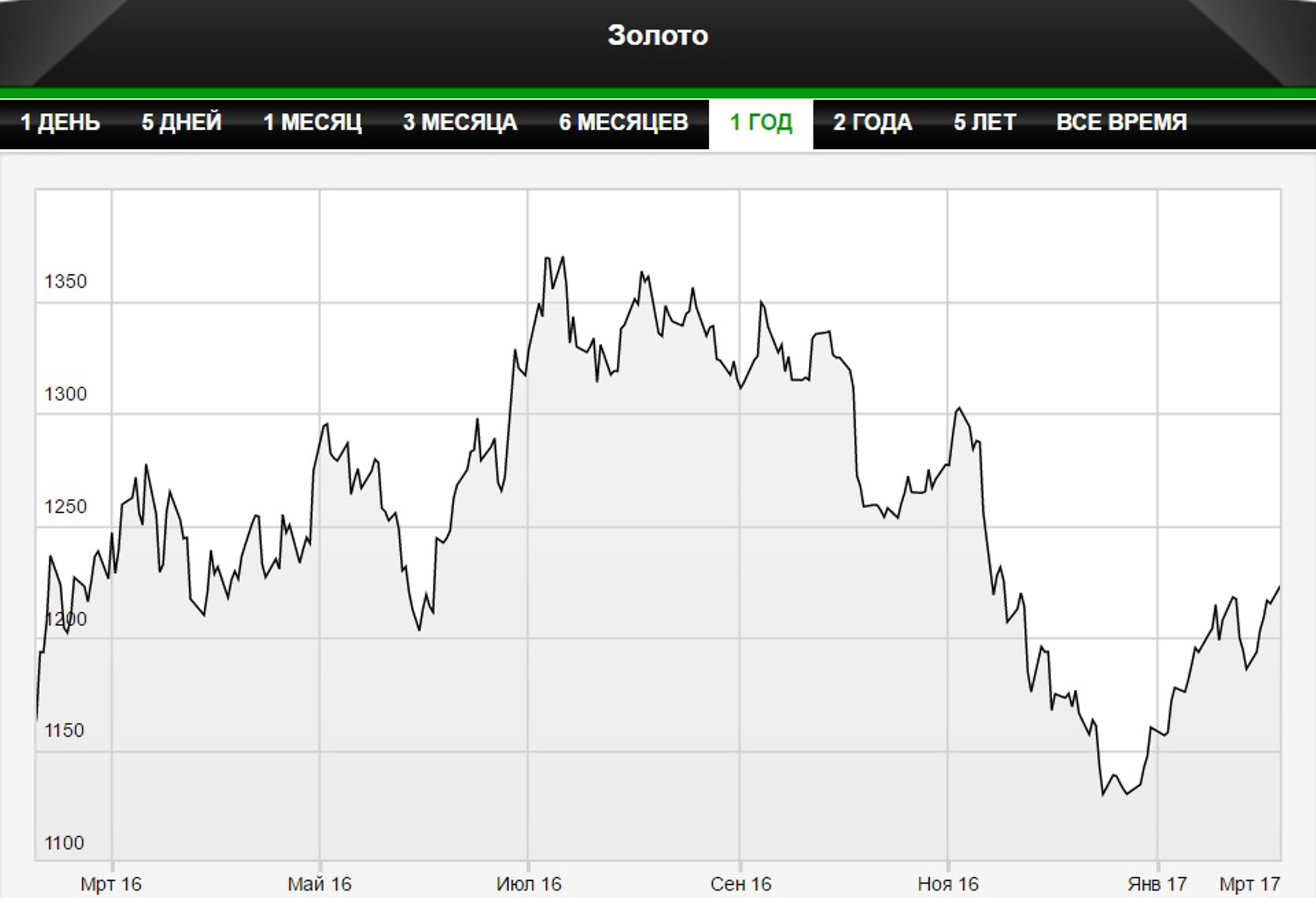 Инвесторы возвращаются в золото