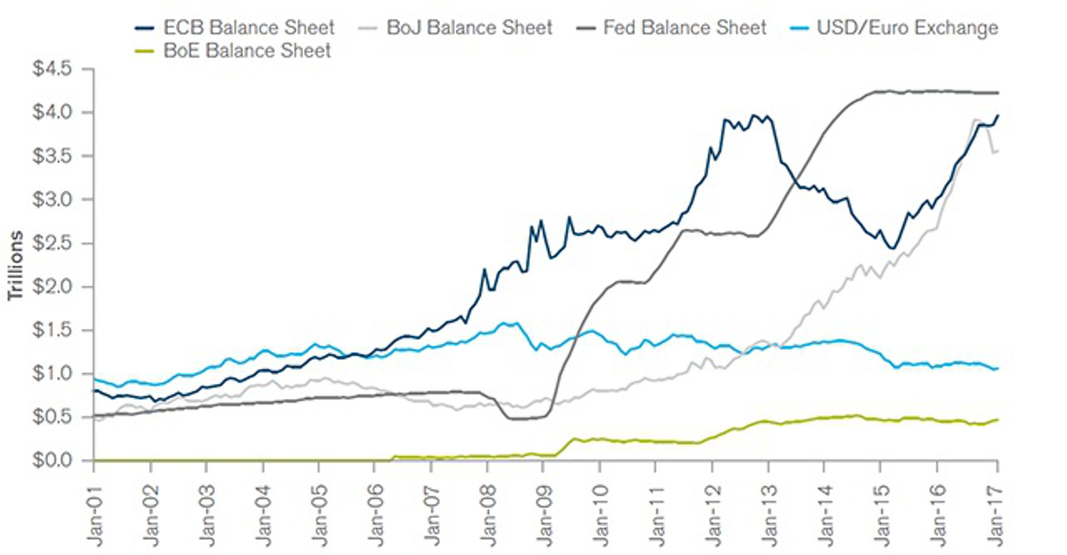 Гросс: мировые ЦБ никогда не смогут выйти из QE