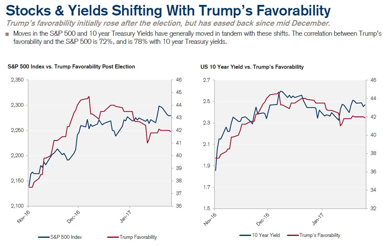 Рейтинг одобрения Трампа - вот что важно для рынков