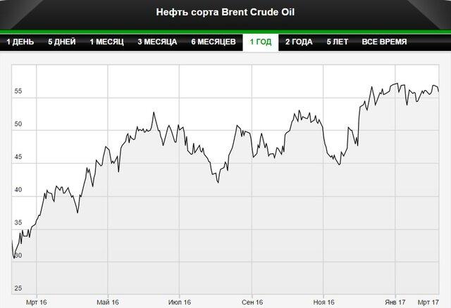 S&P: ОПЕК заморозит добычу по истечении срока сделки