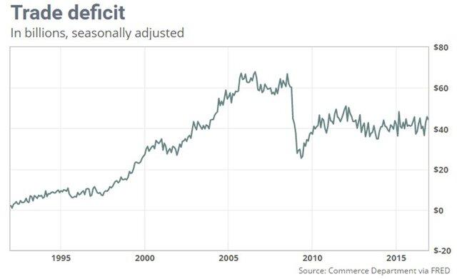 Недостаток торгового баланса США уменьшился на3,2%