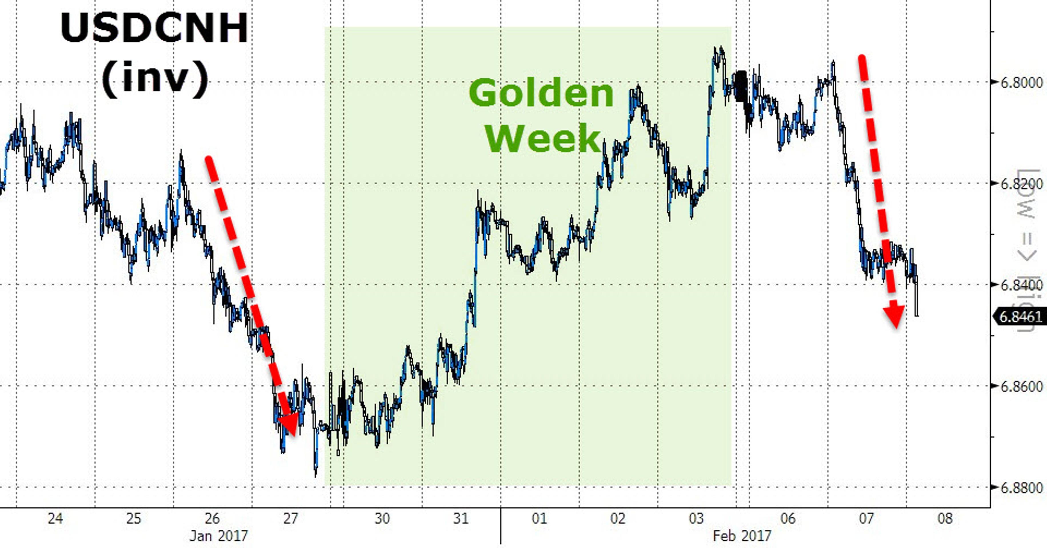 Юань падает из-за страхов инвесторов
