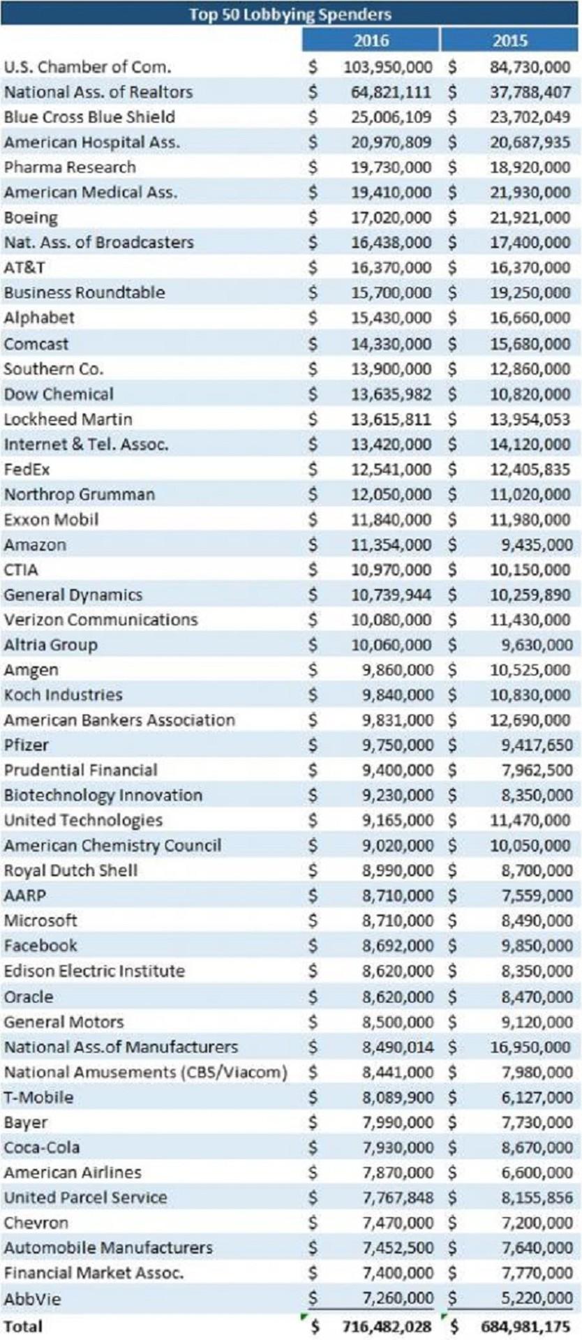 Кто больше всех тратит на лобби: 50 компаний