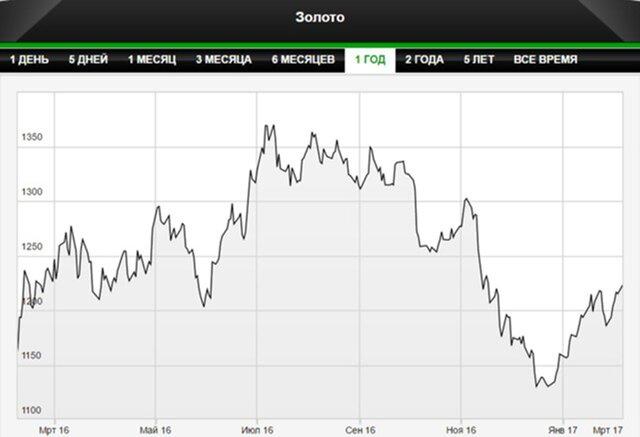 Стоимость золота достигла максимума сноября