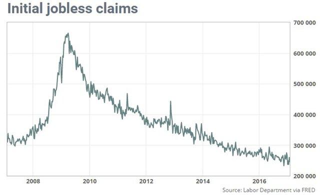Заявки побезработице вСША неожиданно снизились