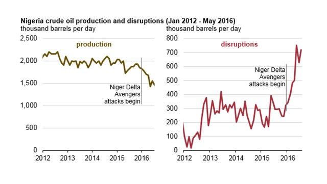 ОПЕК понизила прогноз понефтедобыче в РФ в нынешнем году