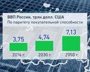 ВВП России по паритету покупательской способности