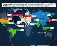 Изменение позиций главных экономик мира (2016 - 2050гг.)