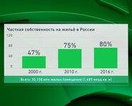 Частная собственность на жилье в России