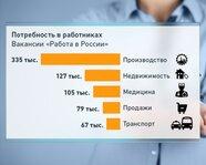 Потребности российского рынка труда