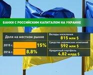 Банки с российским капиталом на Украине