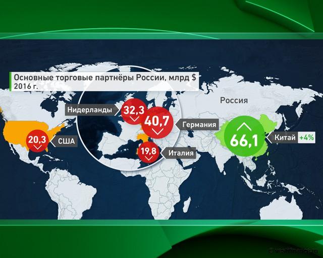 Основные торговые партнеры России, $млрд