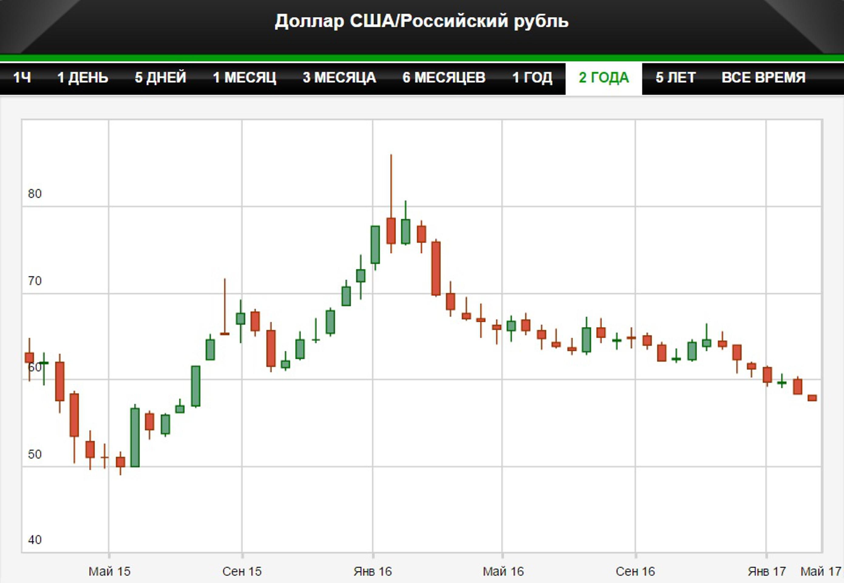 Рубль обновил максимум с июля 2015 года