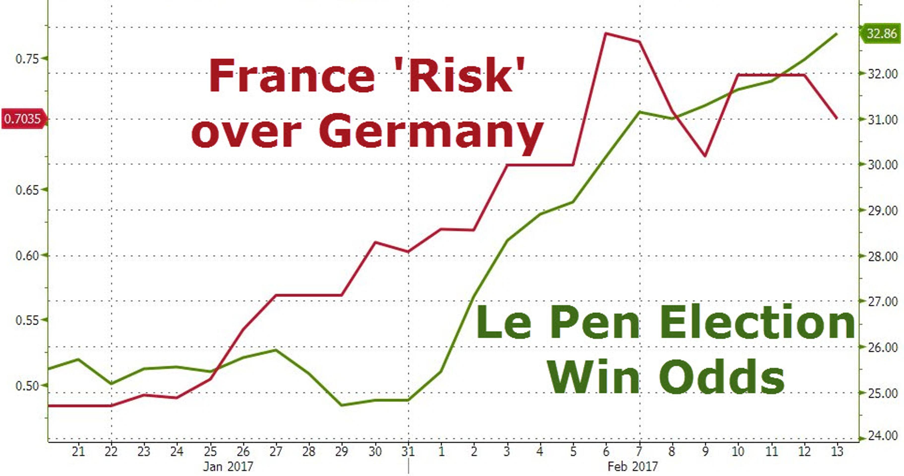 Кто заработает $100 млн на победе Марин Ле Пен?