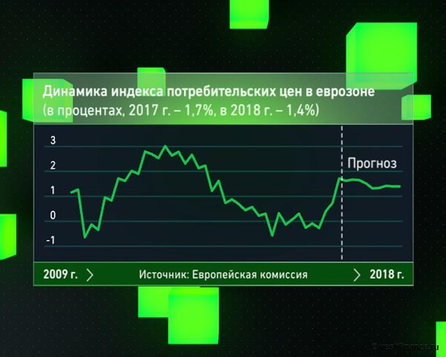 Динамика индекса потребительских цен в еврозоне