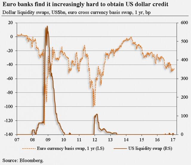 Поставки ФРС долларовой ликвидности в другие центробанки мира