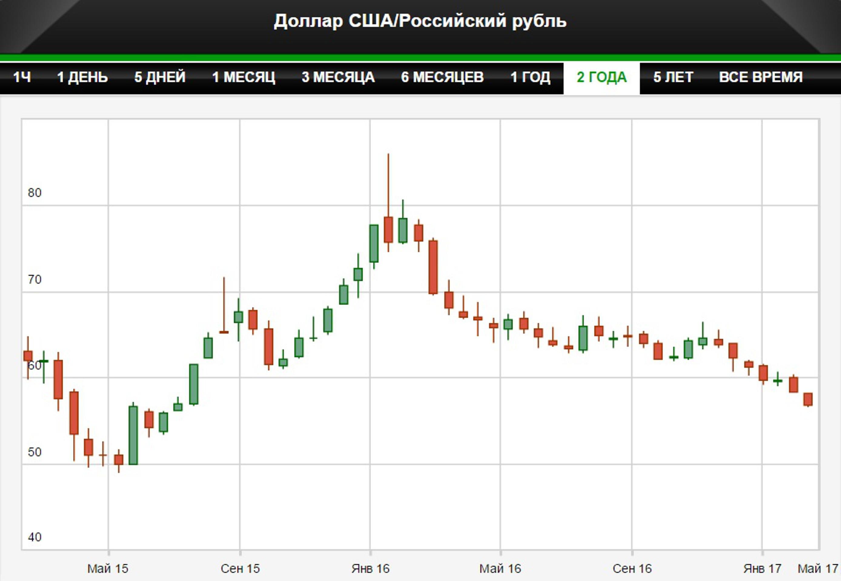 Евро обновил минимум с июля 2015 года