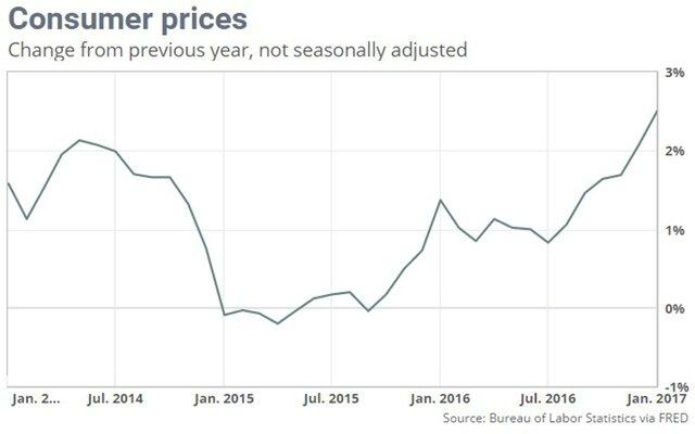 Цены разработчиков  США увеличились  больше, чем предполагалось  заянварь