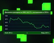 Динамика доходности ОФЗ с погашением в 2026 году