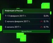 Инфляция в России ( недельная )