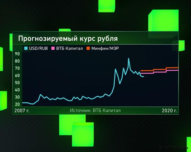 Прогнозируемый курс рубля