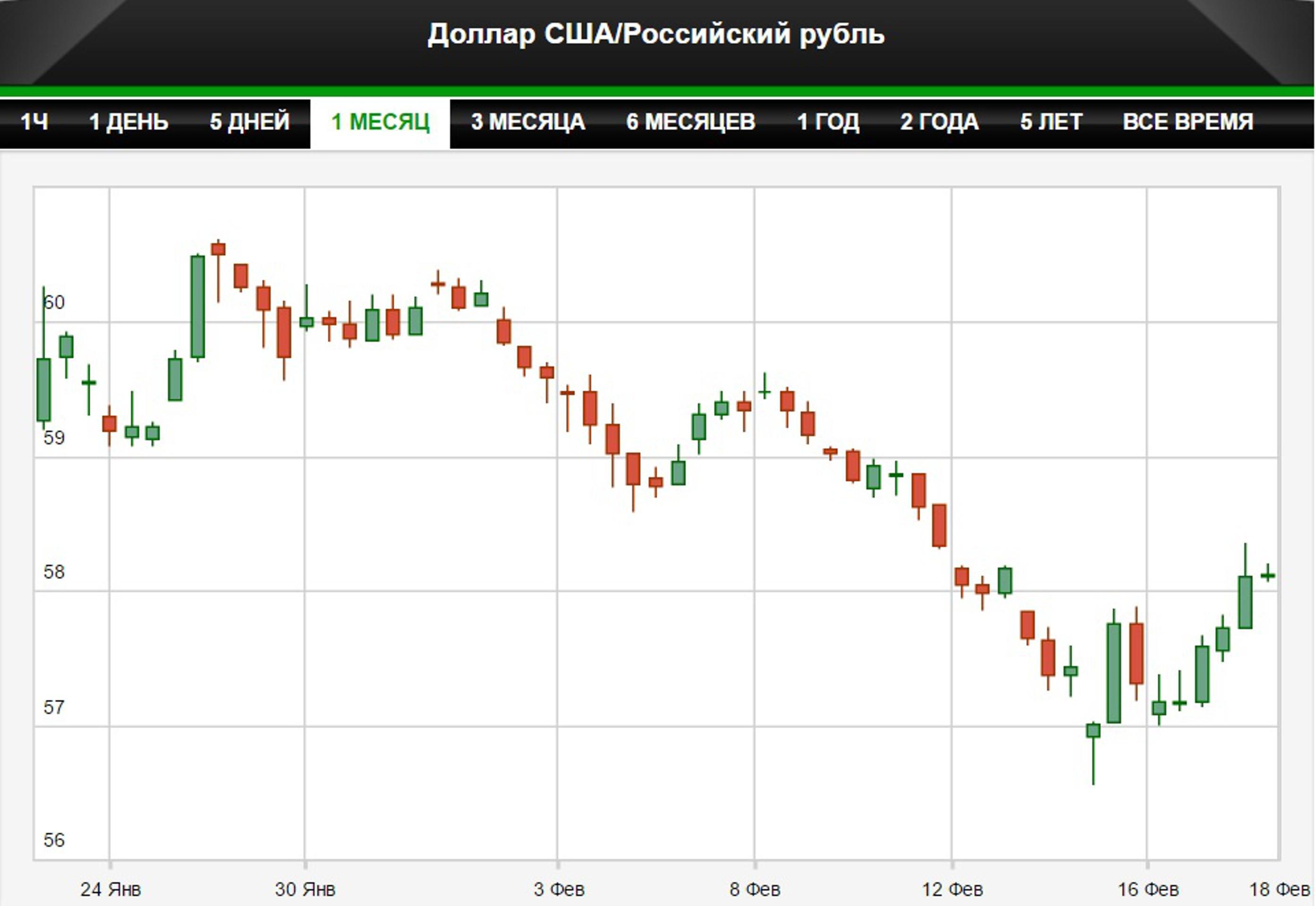 Ослабление рубля продолжается. Цель - 65 за доллар?