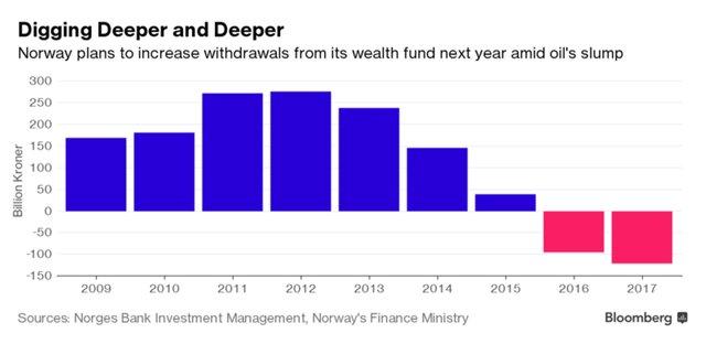 Выборы в Норвегии: война за фонд в $980 млрд